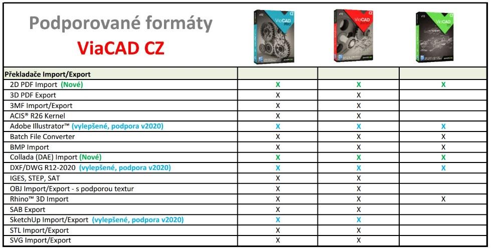 ViaCAD SharkCAD porovnani tabulka - SharkCAD Pro v12 CZ