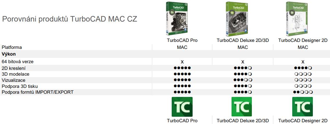 srovnani verzi 3d programu turbo cad mac - TurboCAD MAC Pro 12 CZ