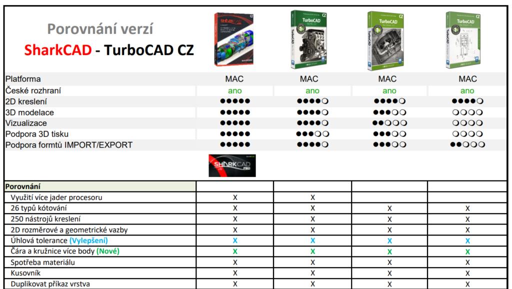 SharkCAD TurboCAD prorovnani 1024x578 - SharkCAD Pro MAC v12 CZ
