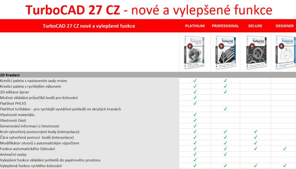 02B TurboCAD 27 porovnani vylepseni novinky pro 2D 3D vizualizace SPINAR software 1024x583 - TurboCAD Platinum 27 CZ